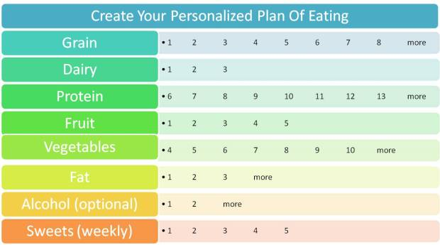 Create your own personalized plan of eating